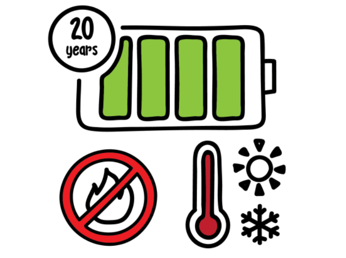 Longer Battery Life - Breakthrough Temperature Regulation technology allows our batteries to last well over 20 years.This enables higher safety, efficiency and reliability leading to lower O&M and hassle free energy storage