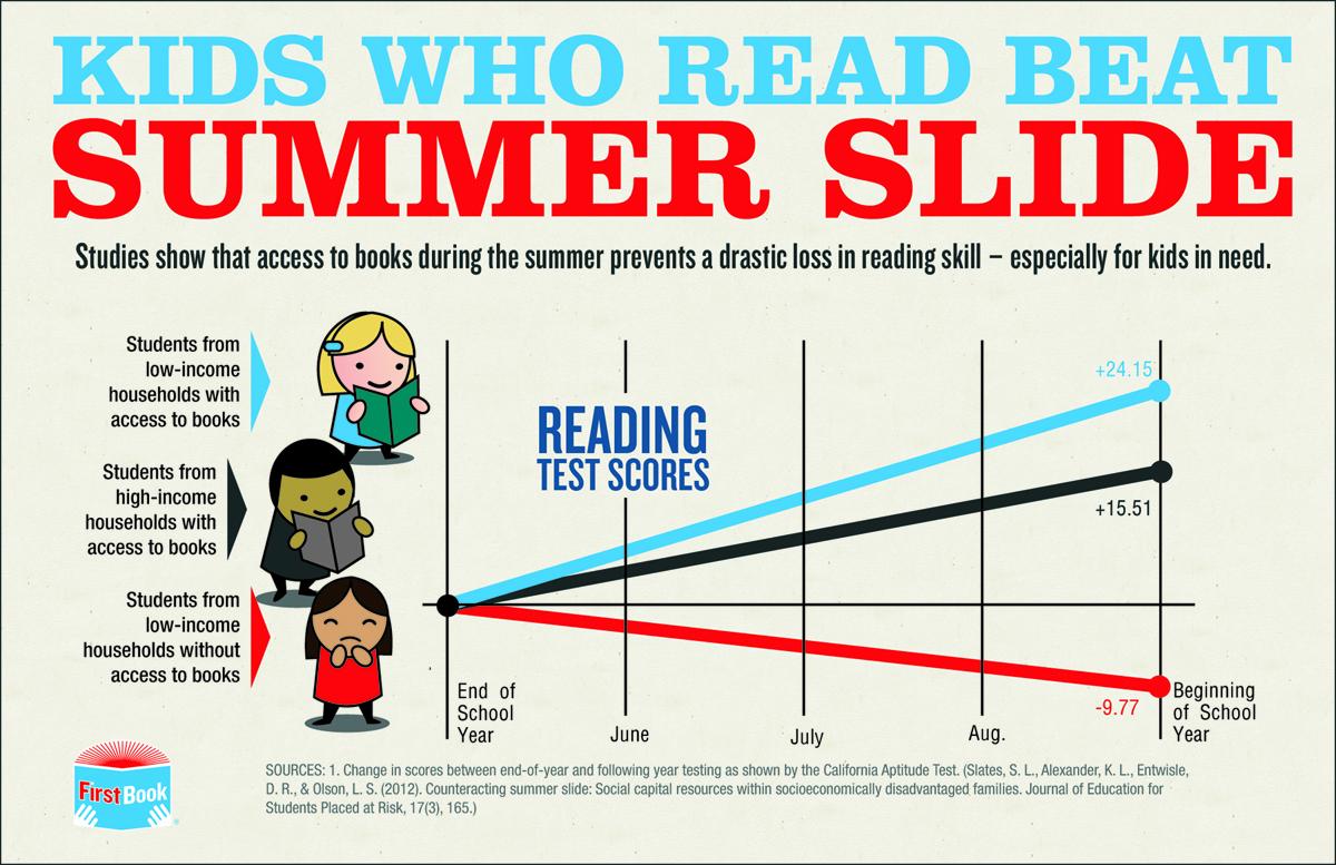 summer-slide-infographic-BLOG.jpg