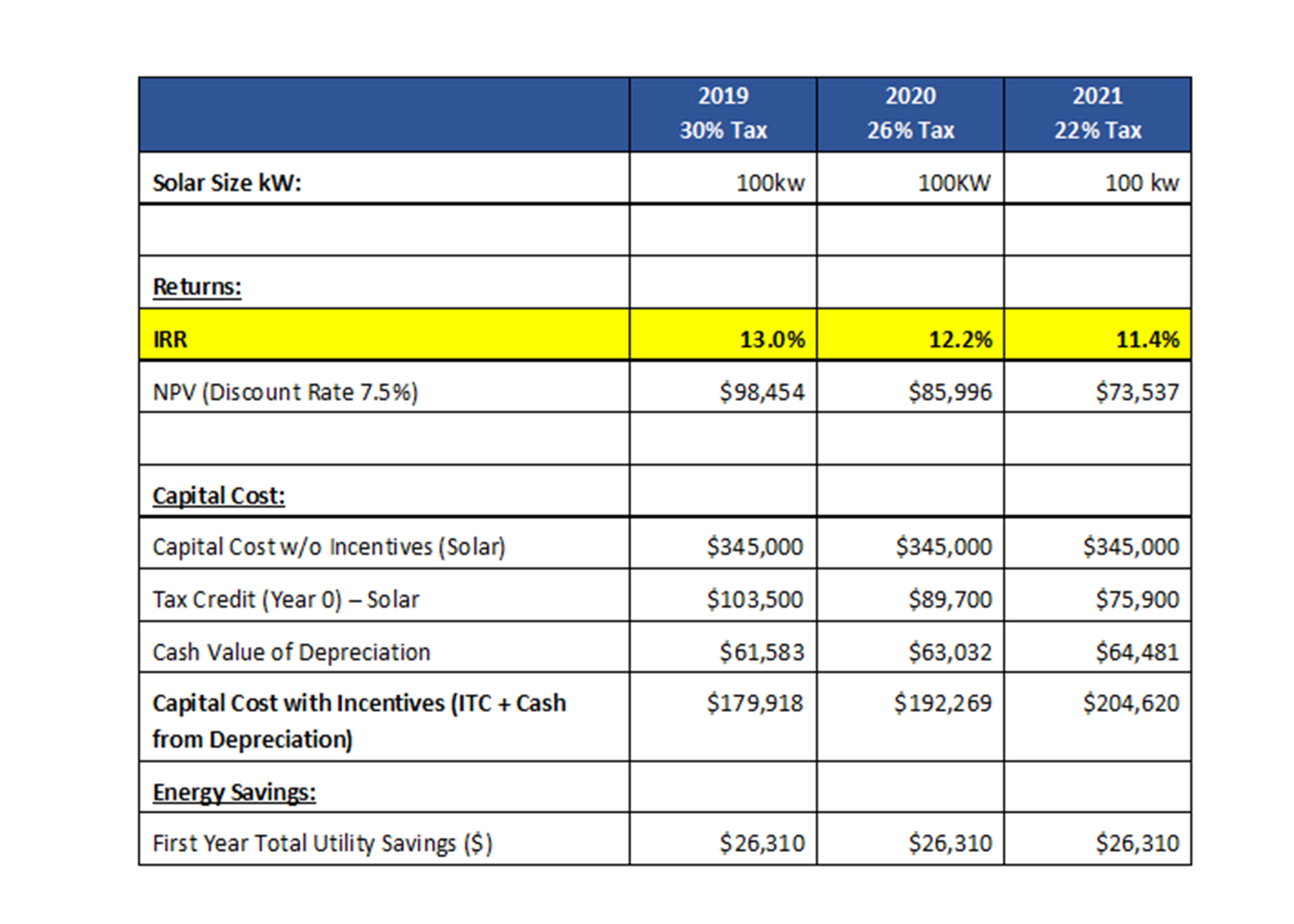 Table 1: Impact on IRR of the Reduction in Federal ITC