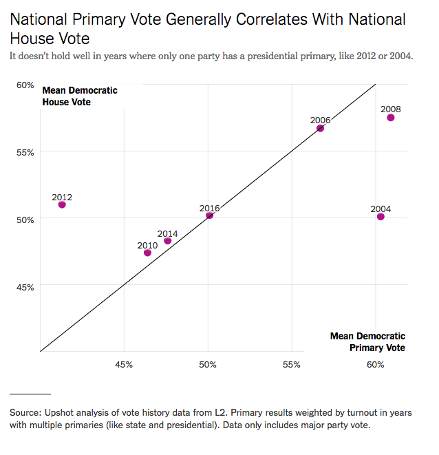 primary-vote-graph-nyt-20180306.png