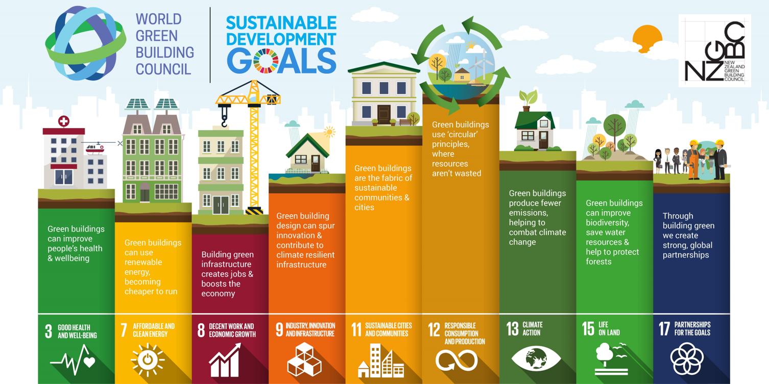 SDG NZGBC.png