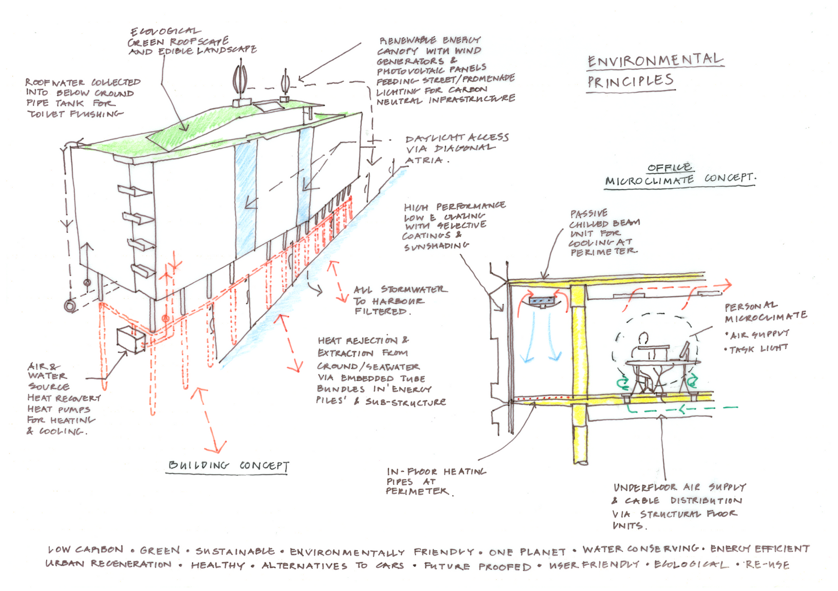 'Environmental Principles' Drawing by David Fullbrook / eCubed Building Workshop