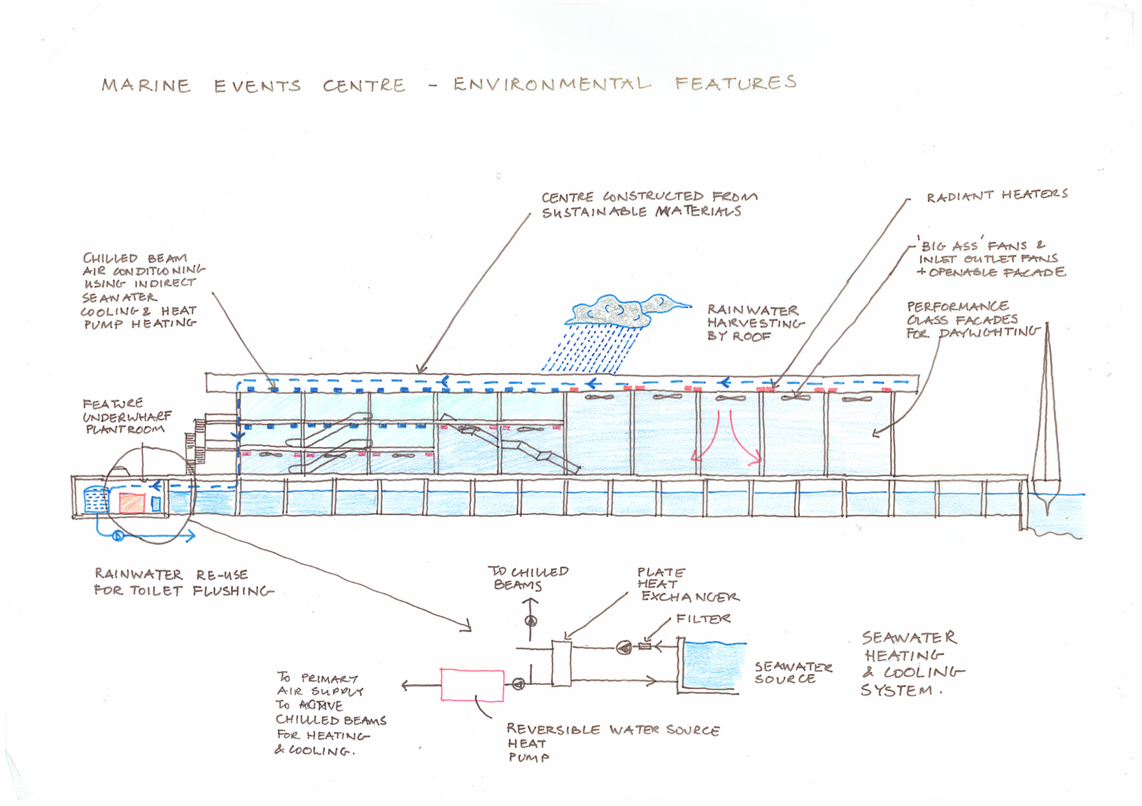 'Marine Events Centre - Environmental Principles - Drawings by David Fullbrook / eCubed Building Workshop