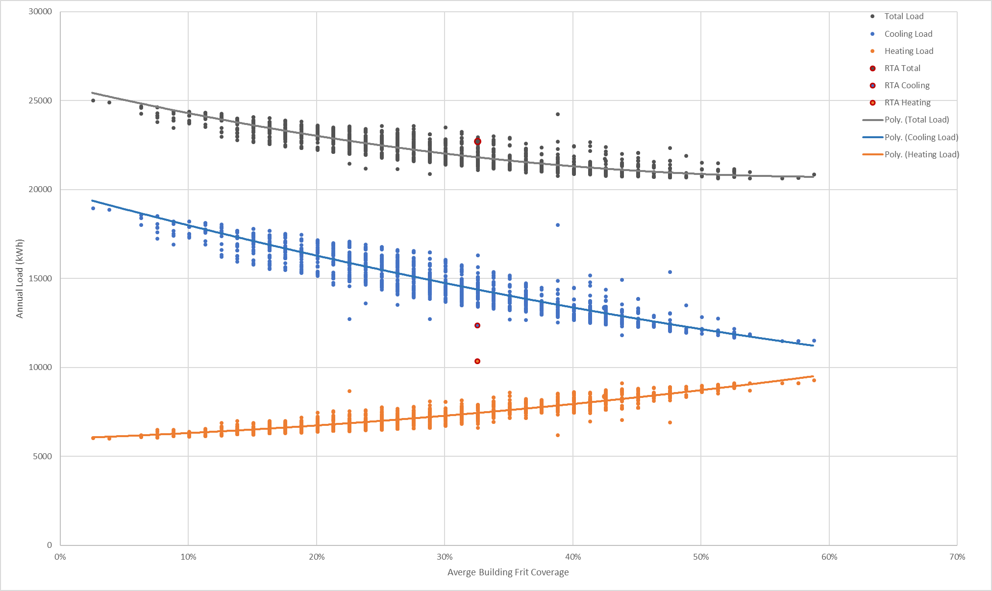 Optimisation Results by Average Building Frit Coverage – Annual Loads - Scion Hub Project / eCubed