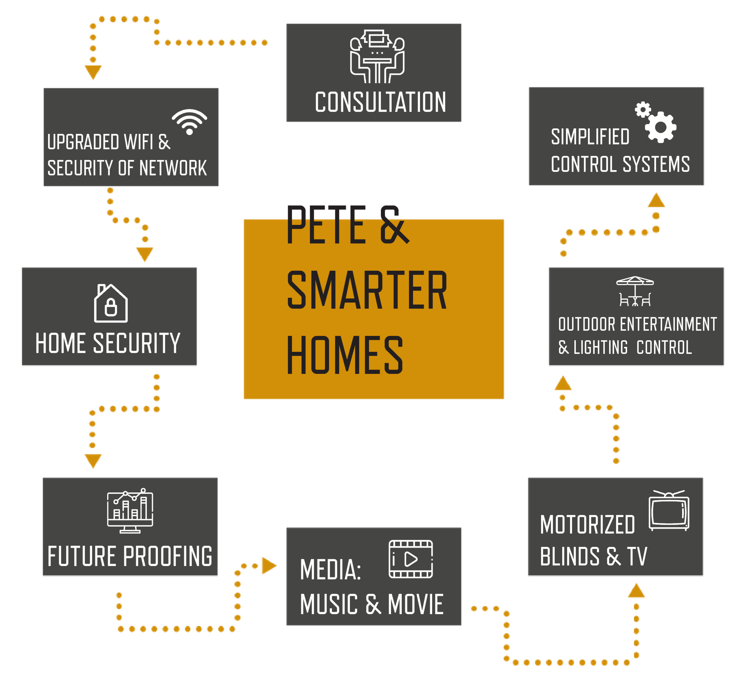 smarter homes new client process.png