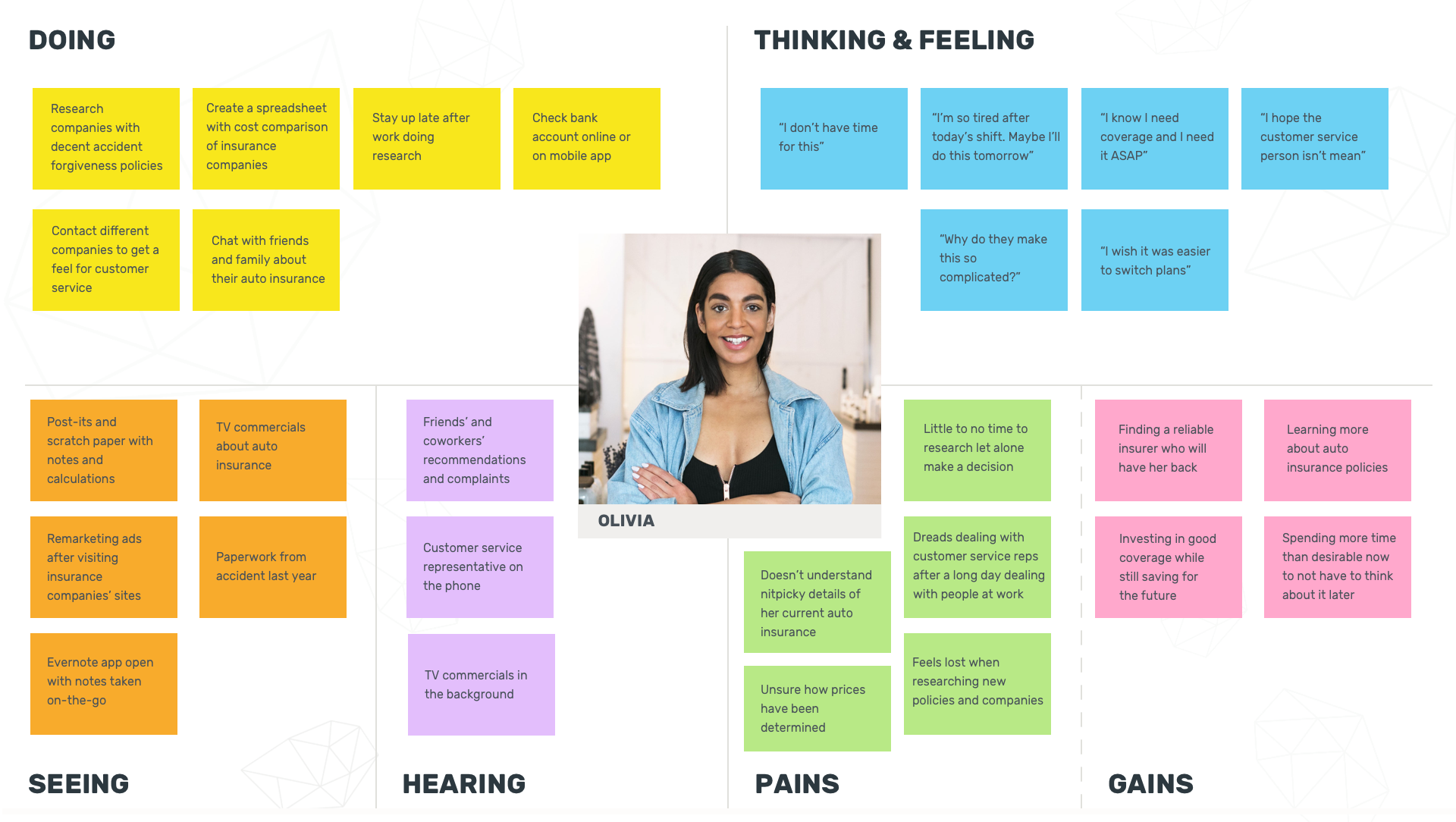 DesignLab - Empathy Map.png