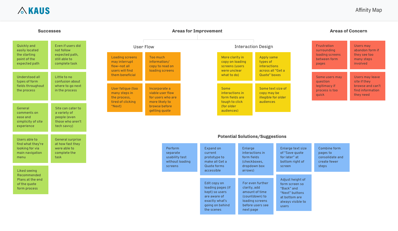 Synthesizing usability test results - I created an affinity map to sort and prioritize the successes, areas for improvement, areas of concern, and potential solutions based on usability testing results.
