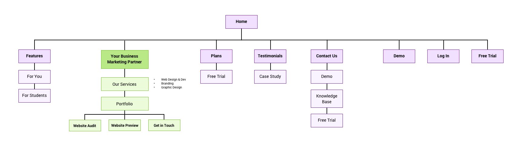 CPP Sitemap (Marketing Site).png