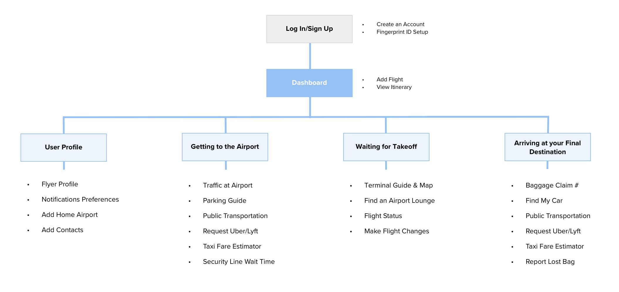 Flight Plan App Map.png