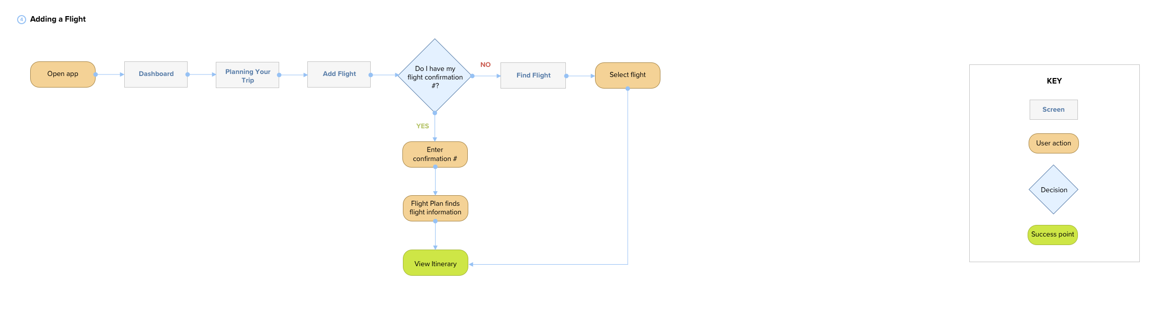 Adding a Flight Task Flow.png