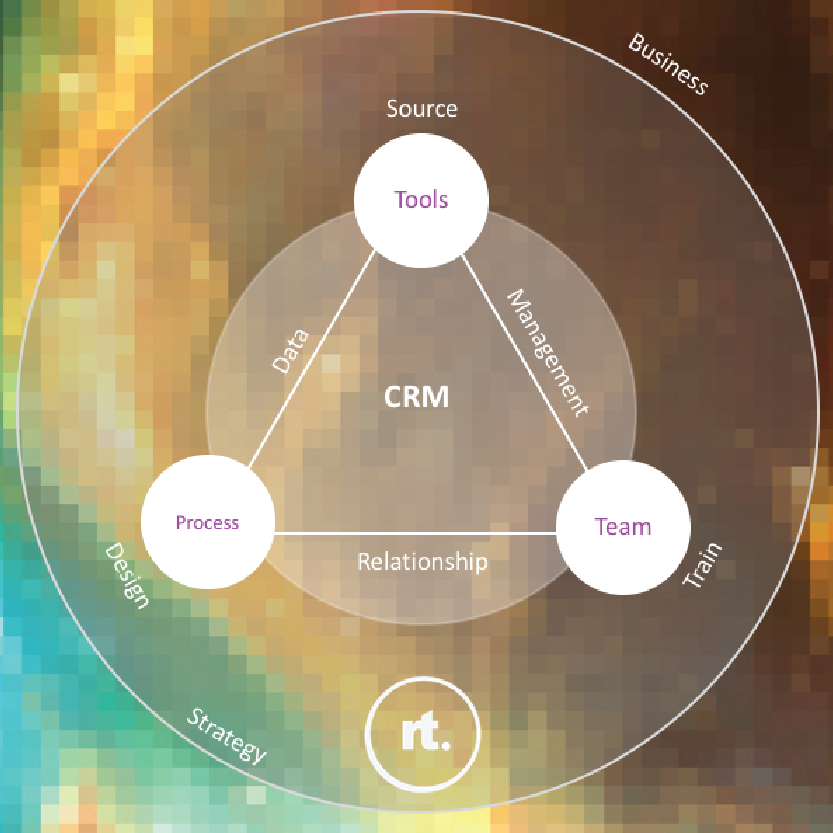 click here to find out more on how we can help you in CRM.