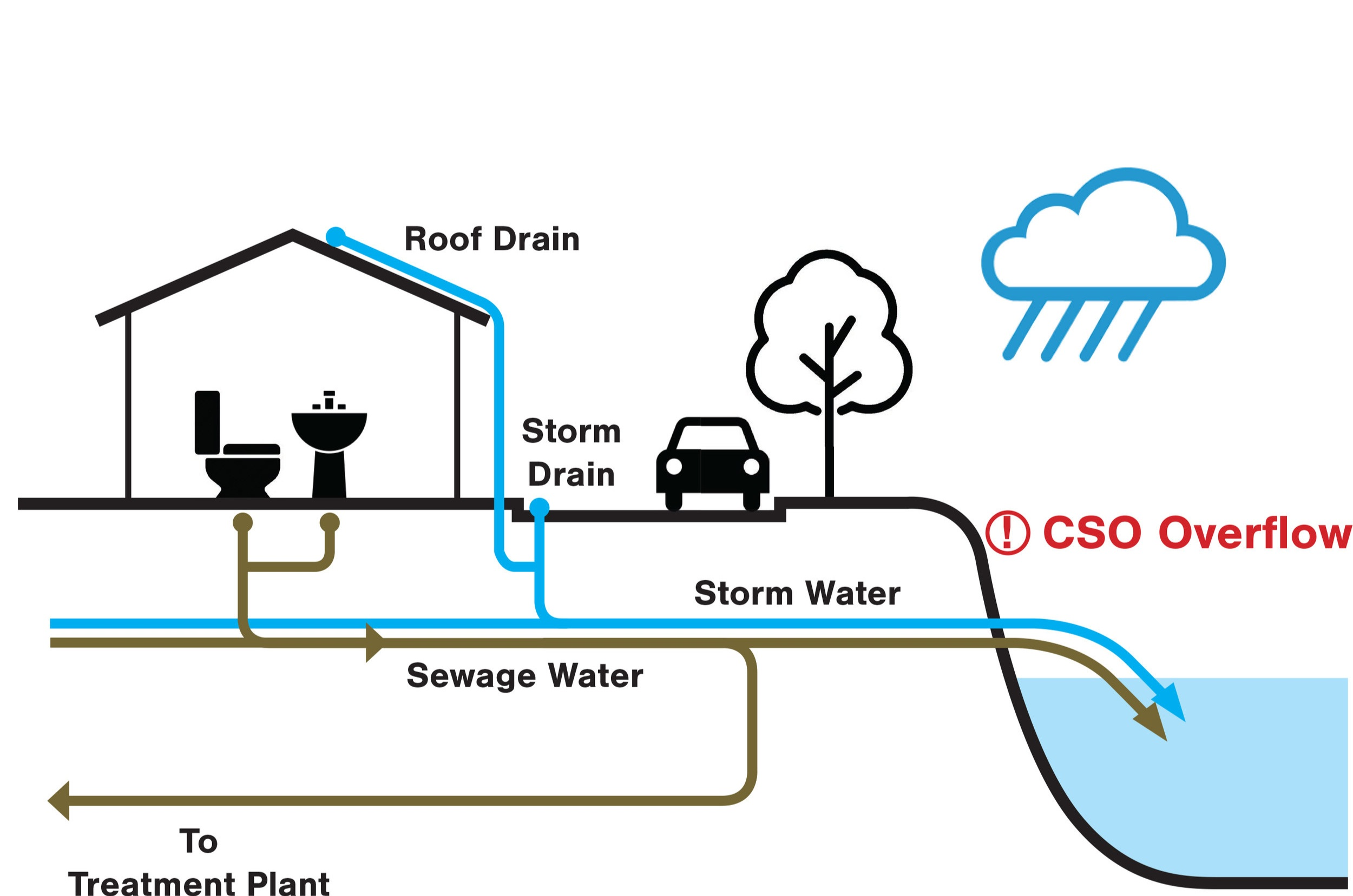 COMBINED SEWAGE OVERFLOW DURING A HEAVY RAIN EVENT