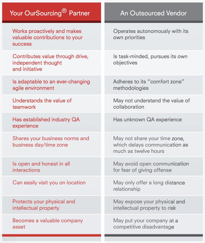 Oursourcing comparison graphic