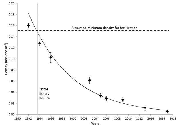 Abalone population decline in Washington (WDFW)