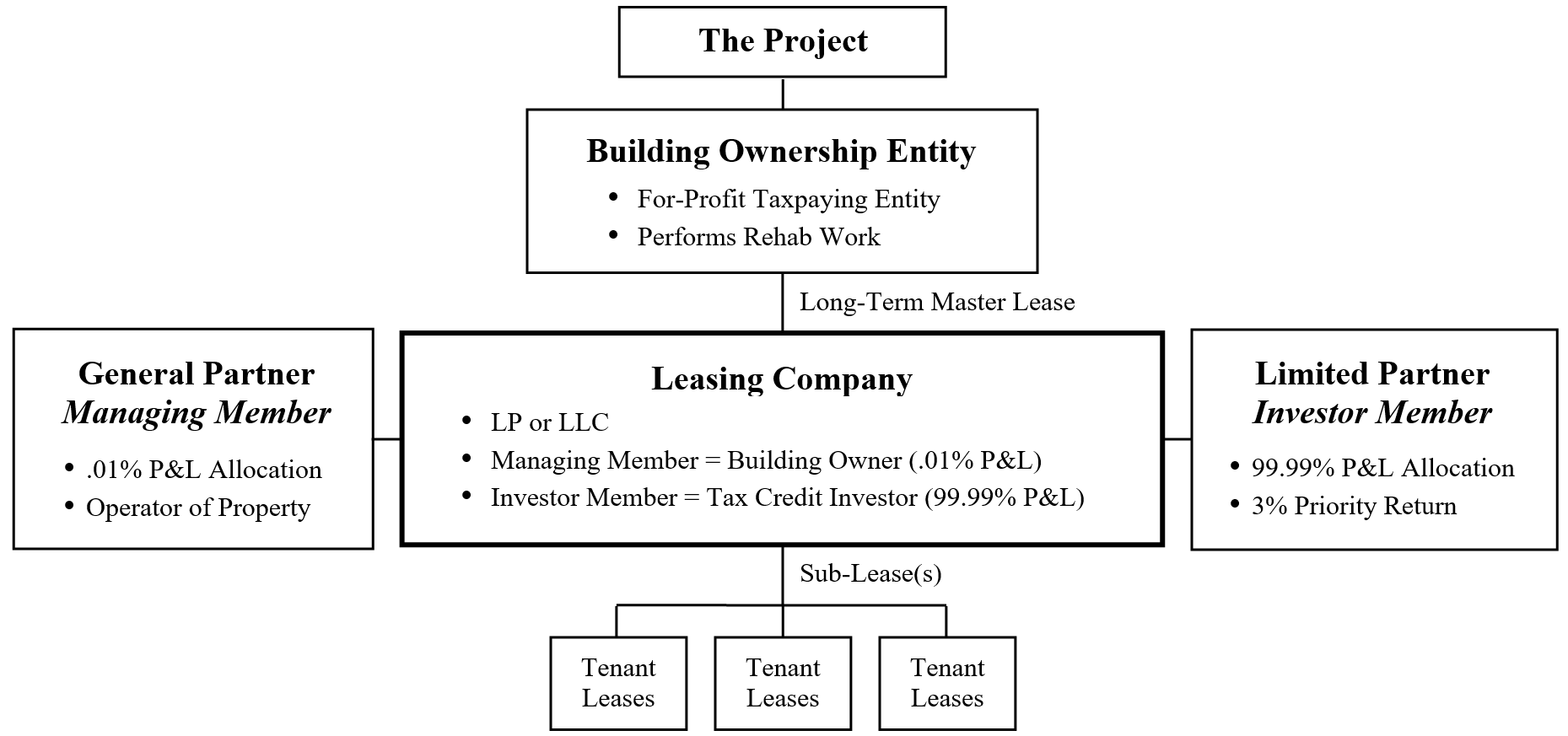 Historic Tax Credit multi-tier transactional structure