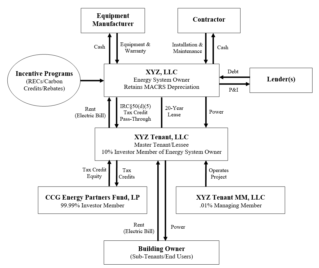 Solar Energy Tax Credit multi-tier transactional structure