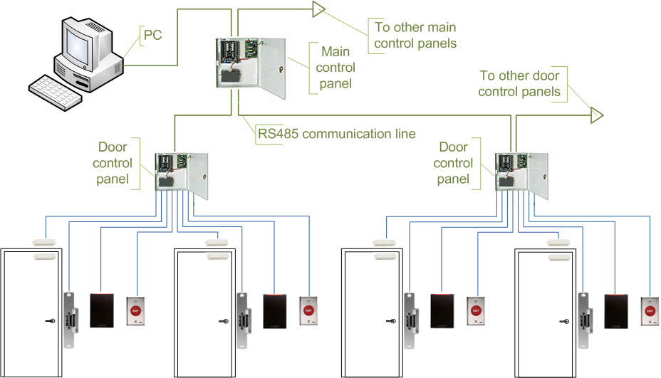 The complexity of installing a traditional access control system