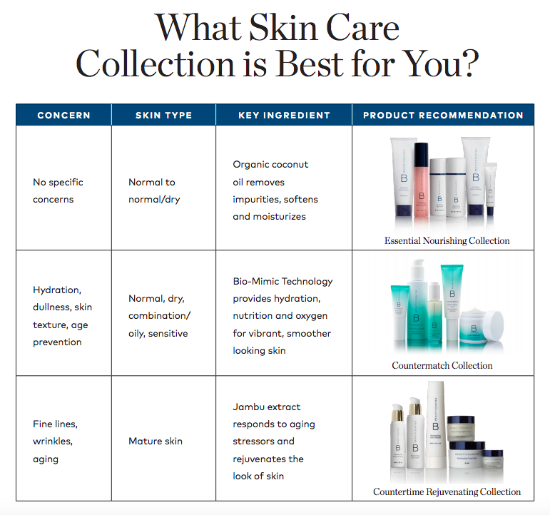 What Skin Care Is Best?