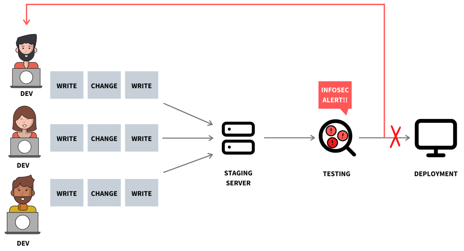 The image highlights what used to be Delio's traditional approach of checking security shortly before deployment. This old approach is further highlighted below and has now been replaced.