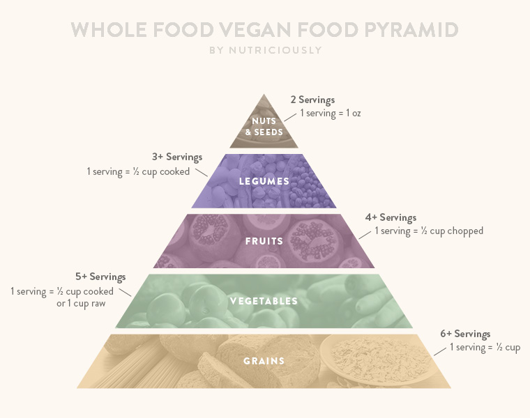 Here's a great article written by Alena of nutriciouly.com on how to achieve a healthy, balanced vegan diet.