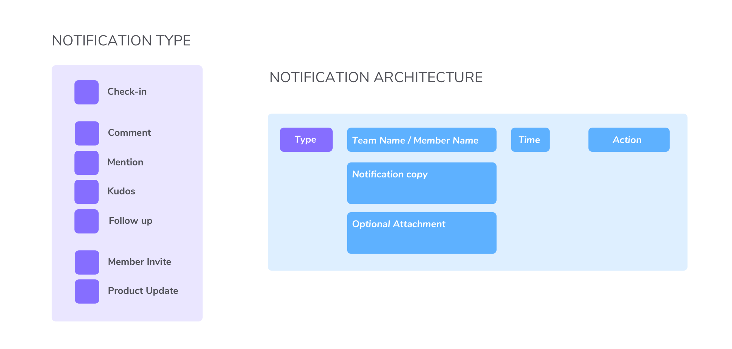 Notification types and architecture summarized.