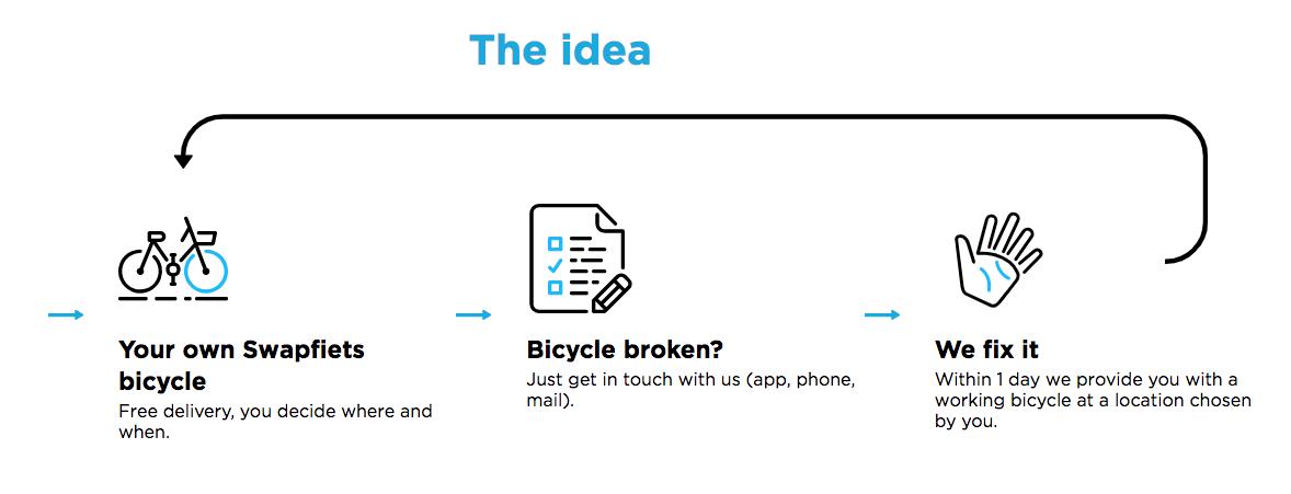 Bike Rental in the Gig Economy