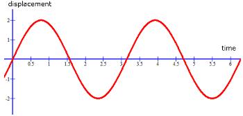 sinusoidal_wave.png