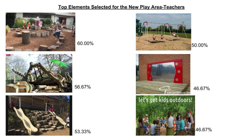Hawthorne Playlot Survey Summary (9).jpg