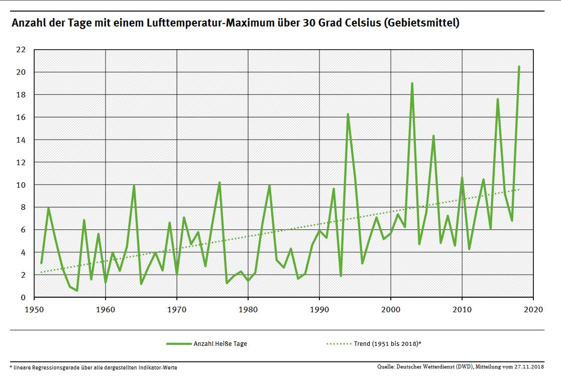 Quelle: https://www.umweltbundesamt.de/daten/klima/trends-der-lufttemperatur