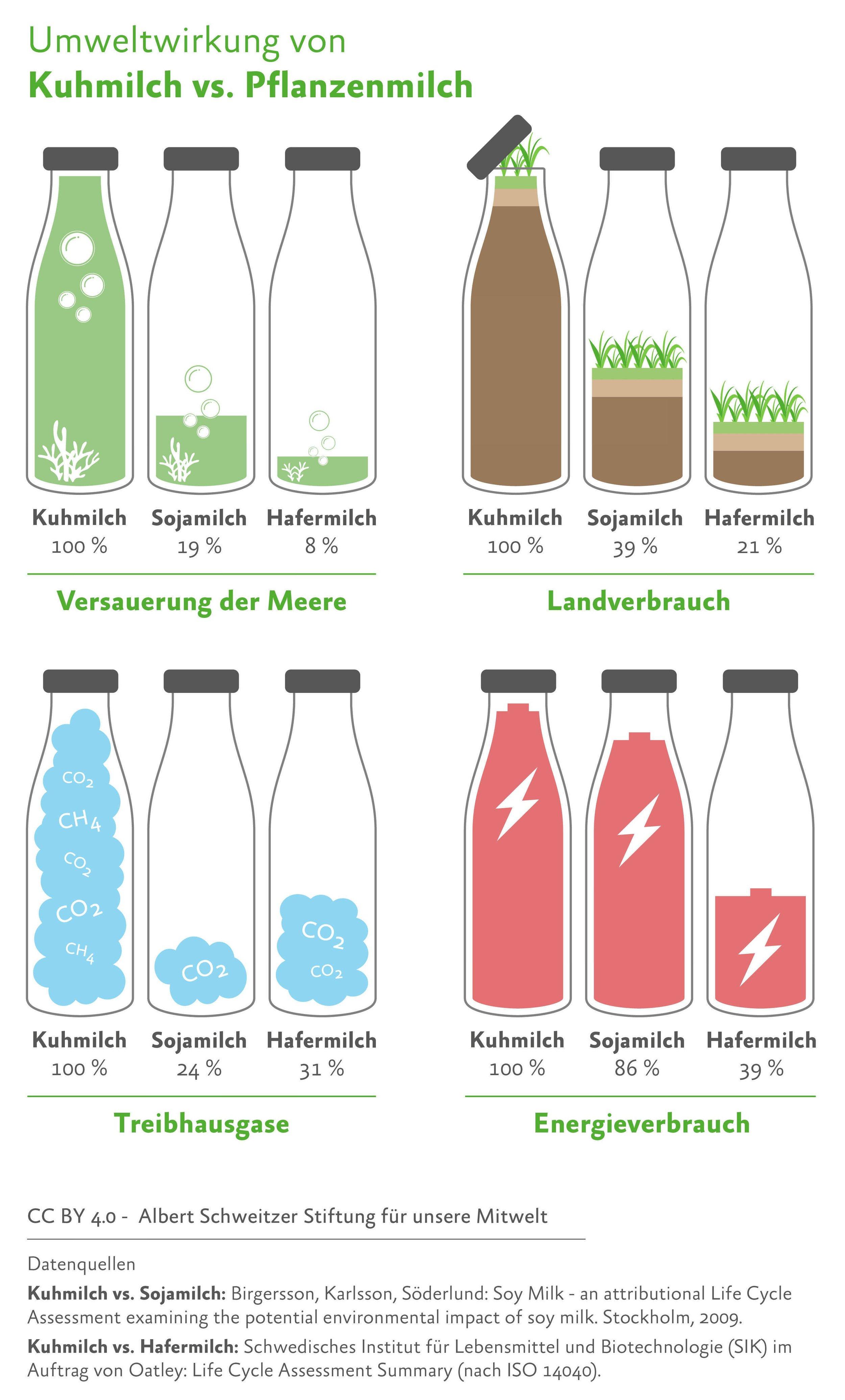 Quelle: https://albert-schweitzer-stiftung.de/aktuell/oekobilanz-pflanzenmilch?utm_source=nl18-11-12&utm_medium=email&utm_campaign=w-nl