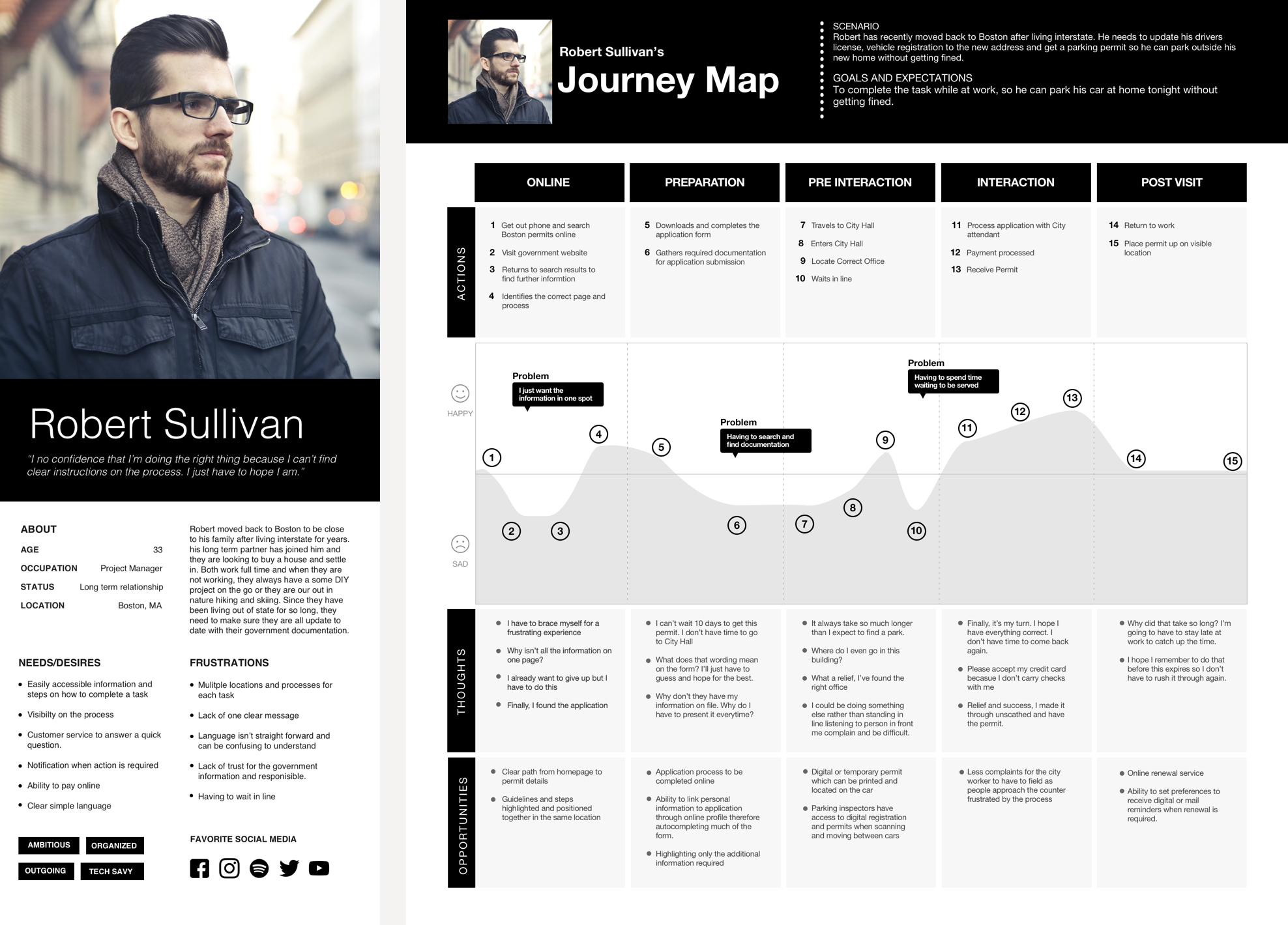 A primary persona was created from the empathy research, which informed a journey map of applying for a certificate.
