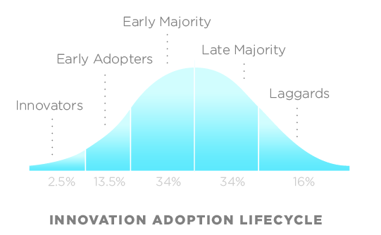 Innovation Adoption Lifecycle. Image Source: CC BY 2.5, https://en.wikipedia.org/w/index.php?curid=11484459