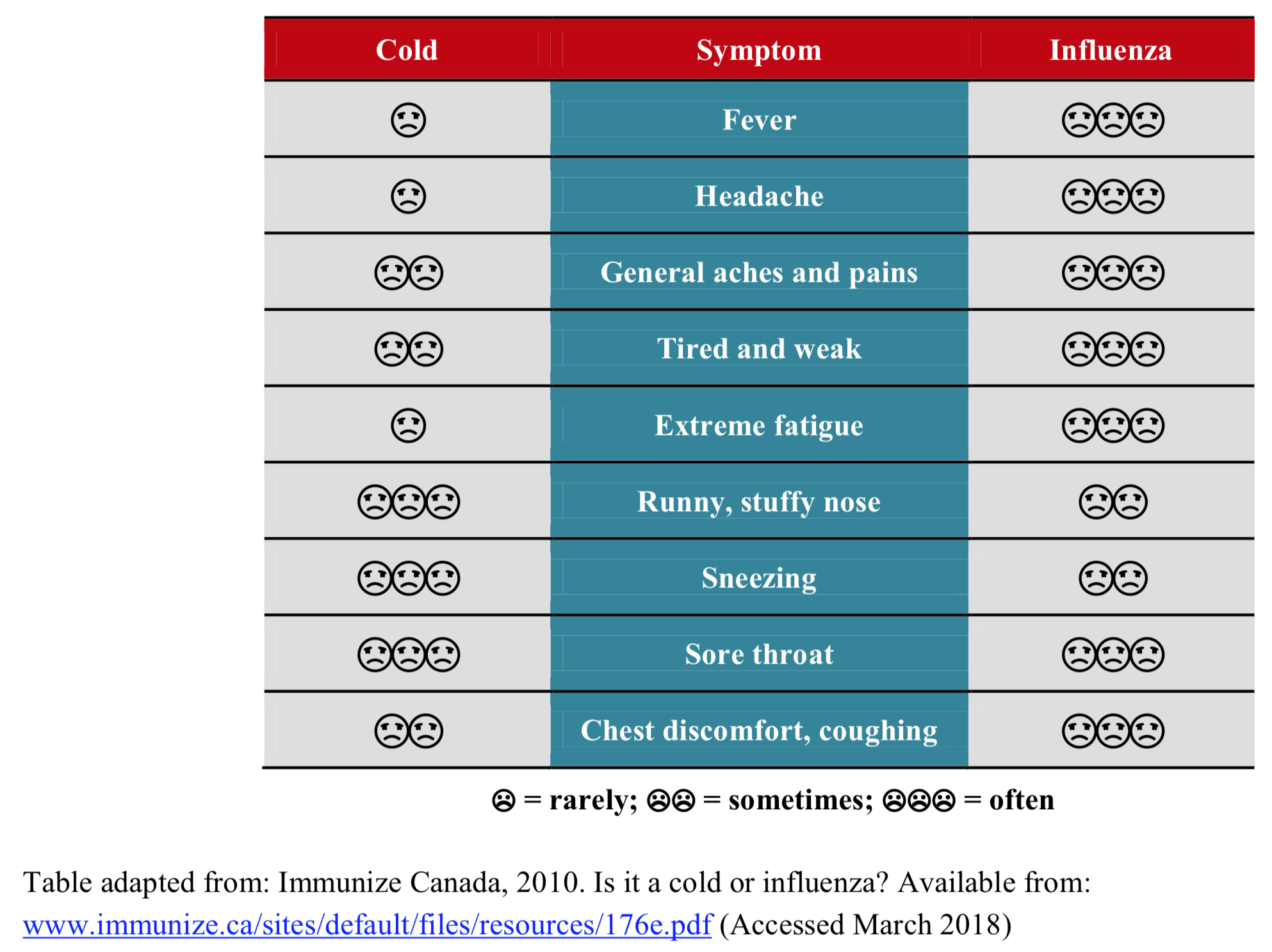Influenza Vs cold symptoms