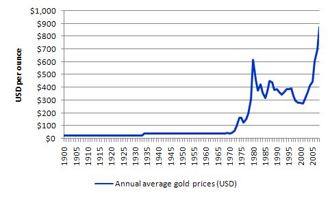 USD_gold_price_1900_2008