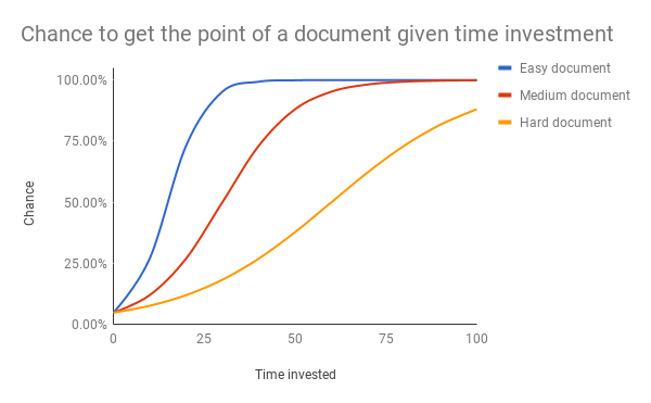 Not all documents are created equal. Own elaboration.