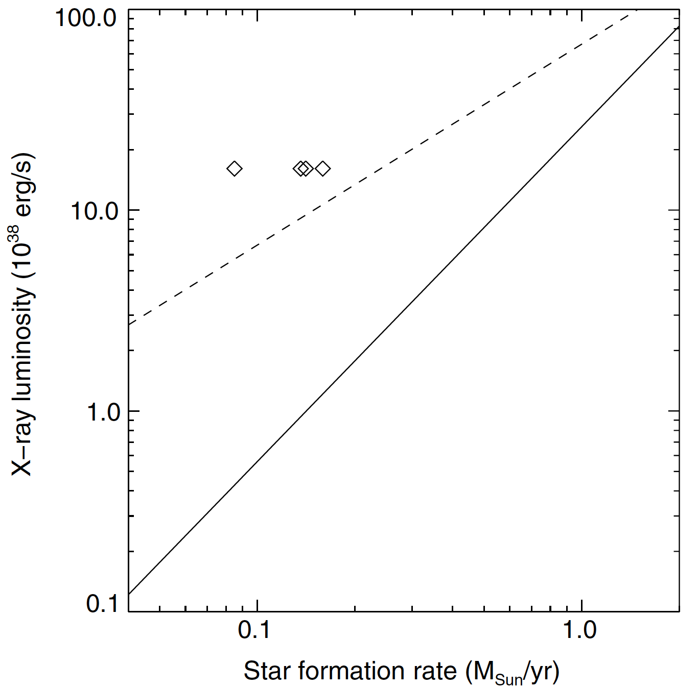 The observed X-ray luminosity was more than the predictions of two different models.