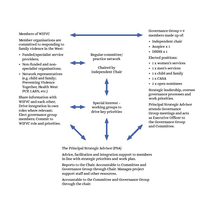 WIFVC Diagram_Blue.png