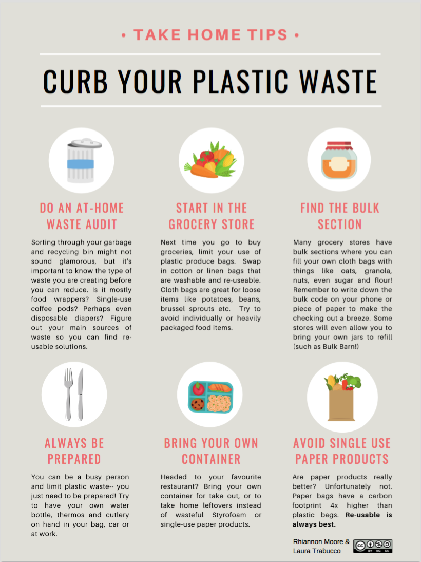 Take Home Tips    Looking to educate others about waste in your workplace, school or community?  Download this poster for free.