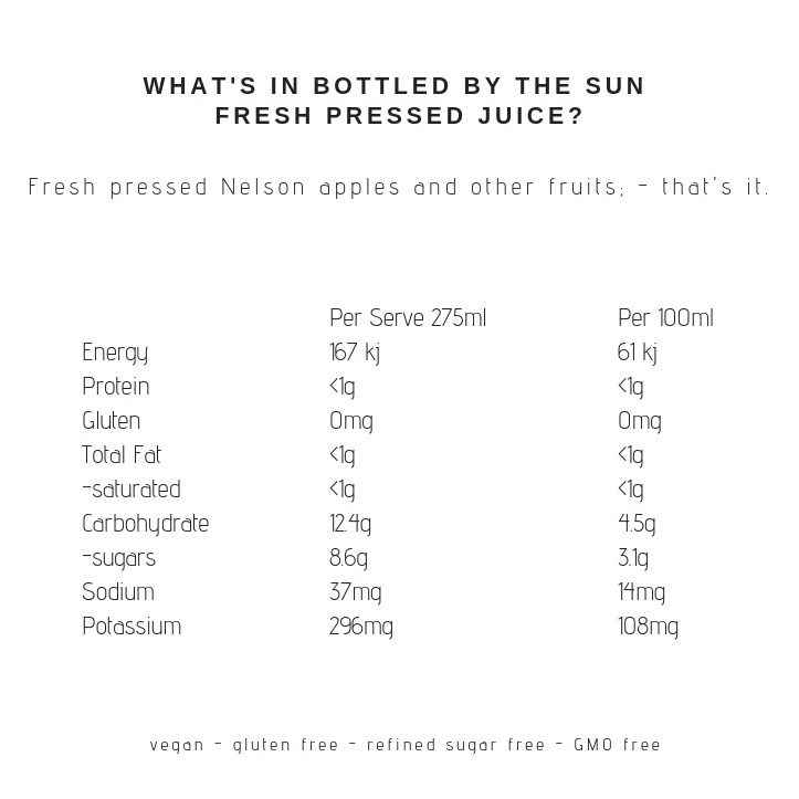 Bottled by the Sun fresh pressed juice nutritional panel: fresh pressed nelson apples and other fruits that's it.