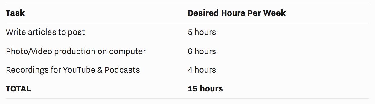Tasks Desired Hours Per Week.png
