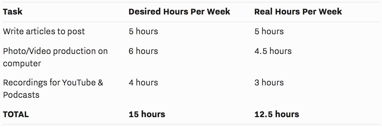 Tasks Desired Real Hours Per Week.png