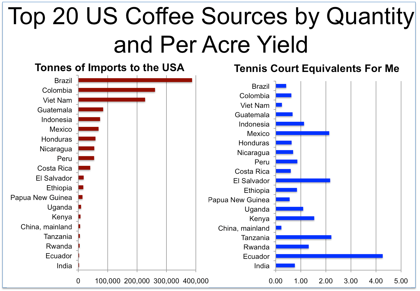 coffee sources.png