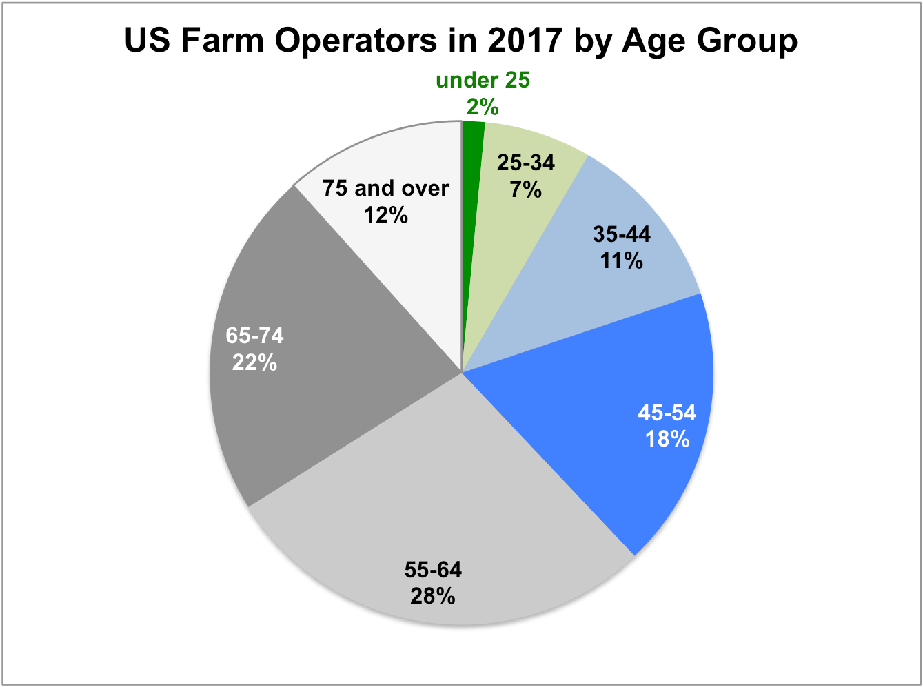 Based on the 2017 USDA Census of Agriculture