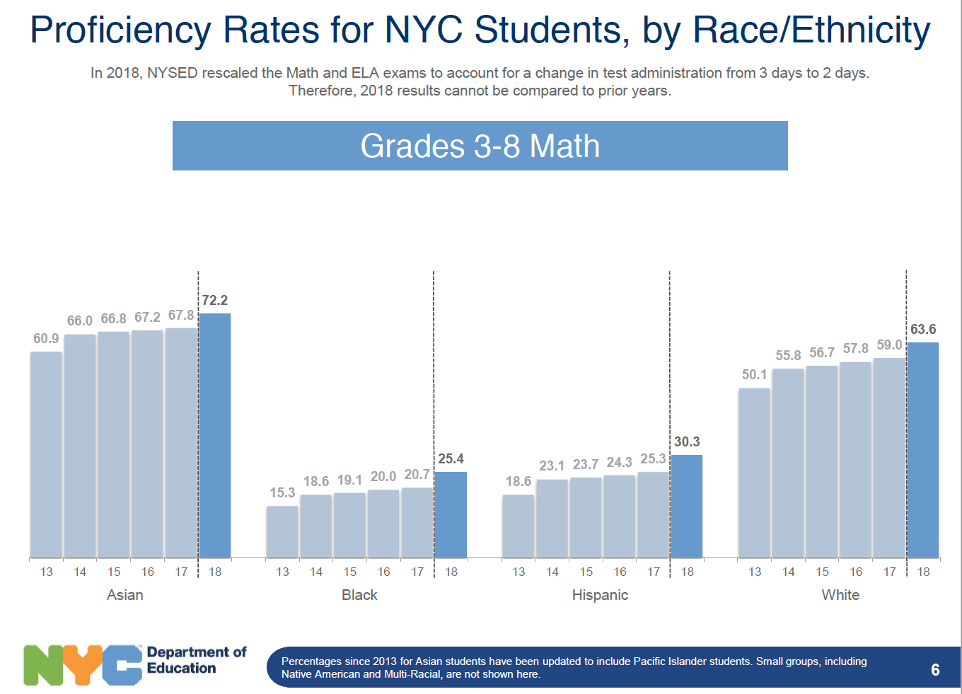 NYC Math State Test Scores by Race.png
