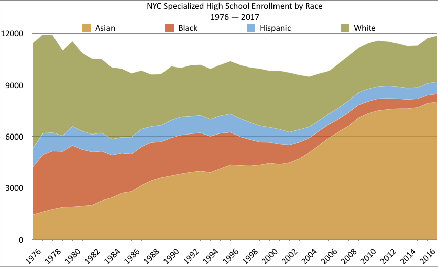 NYC SHS 1976-2017 Enrollment By Race.png