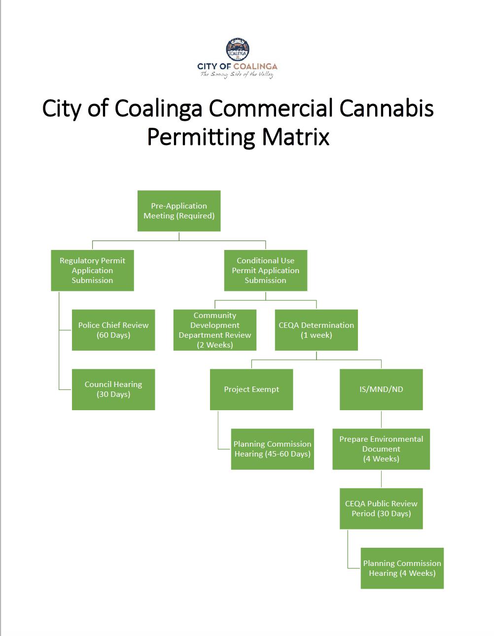 Permit Matrix.png
