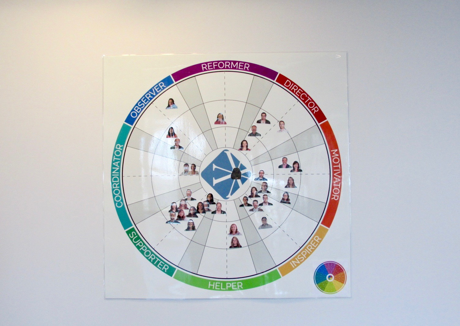 Insights wheel – a visual representation of where each team members natural work and communication style.