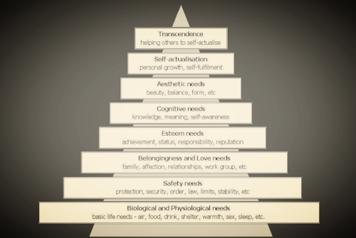 Maslow's Hierarchy of Needs.jpg
