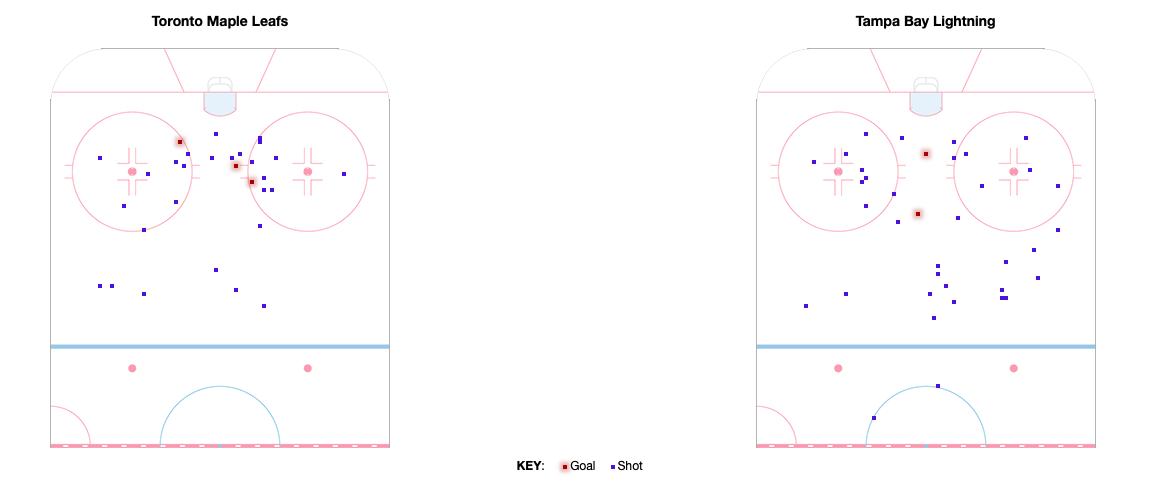 Courtesy of Hockey Reference
