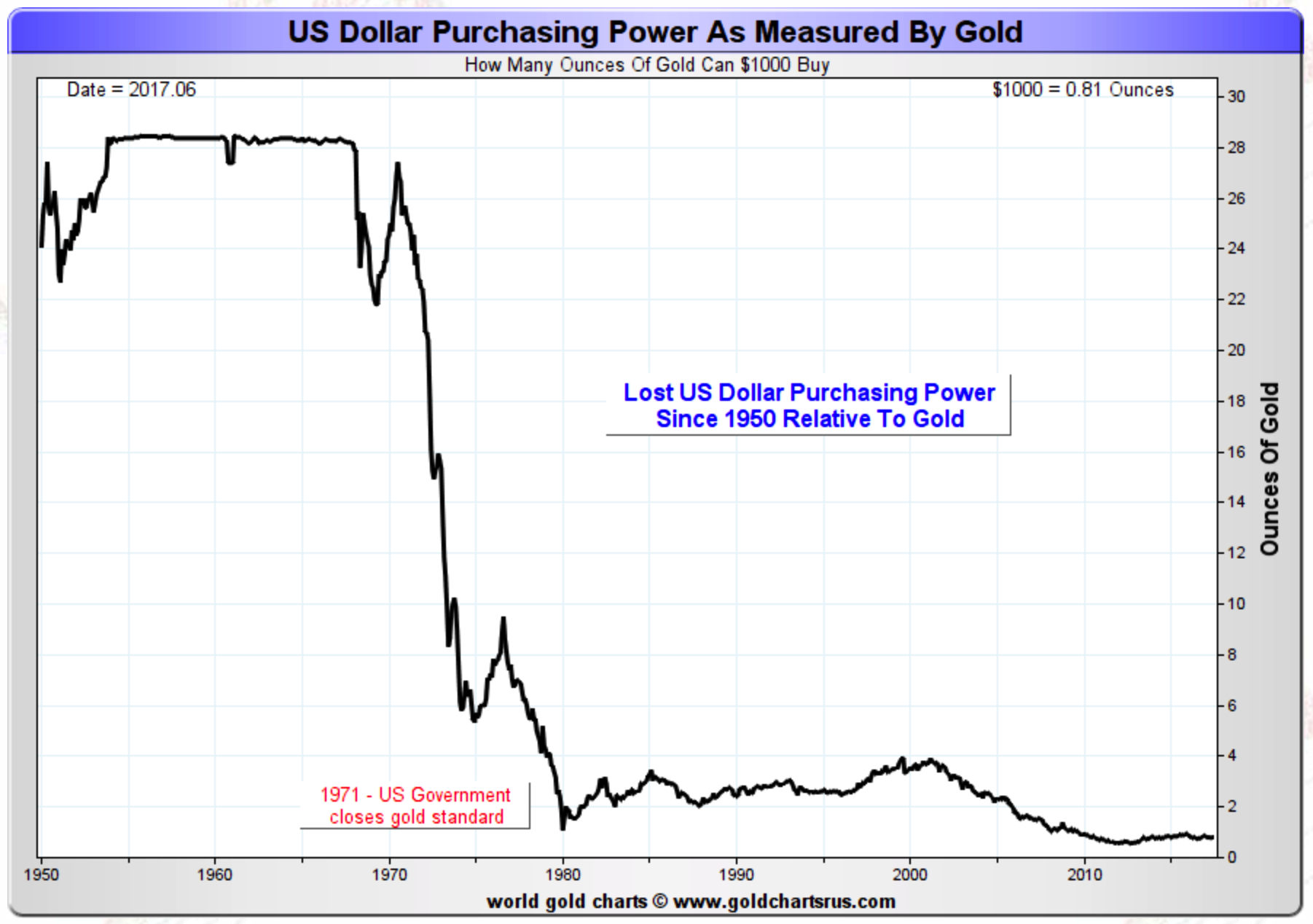 IMAGE of Purchasing power of the dollar Since 1950